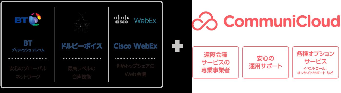 安心のグローバルネットワーク x 最高レベルの音声技術 x 世界トップシェアのWeb会議