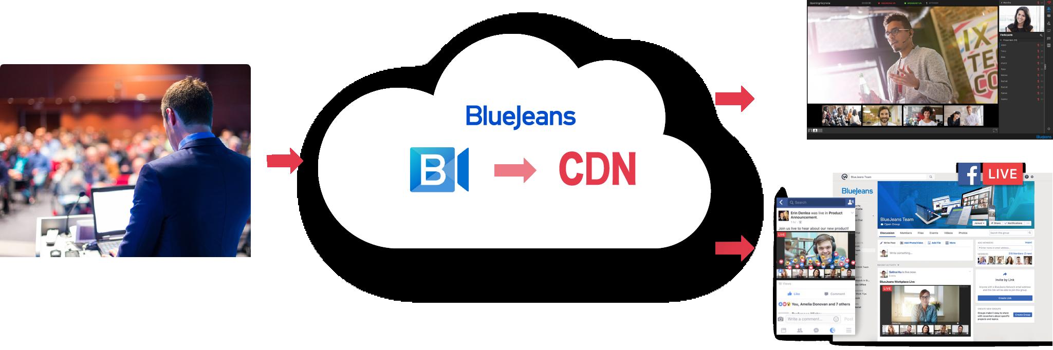 BlueJeans 大規模オンラインイベントサービスの図