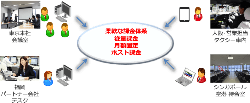世界シェアNo 1のWeb会議・ストリーミングサービス | コミュニ