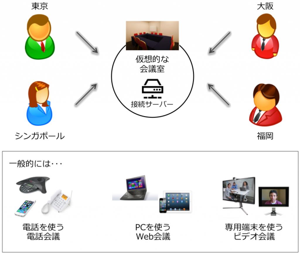 遠隔会議の概念図