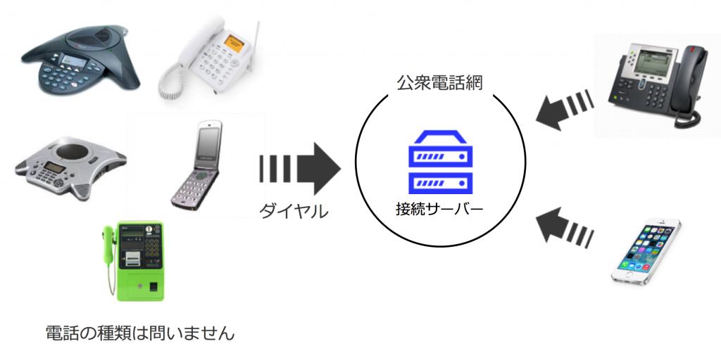電話会議の概念図