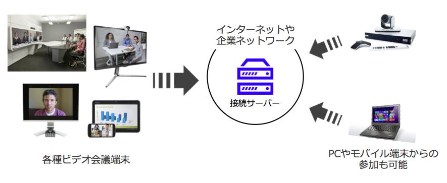 ビデオ会議の概要図
