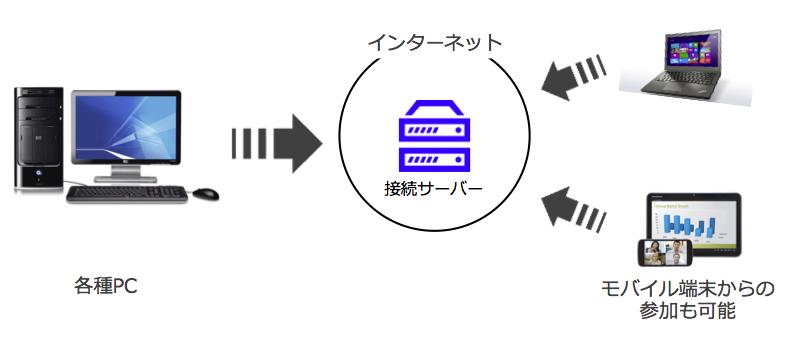 Web会議の概念図